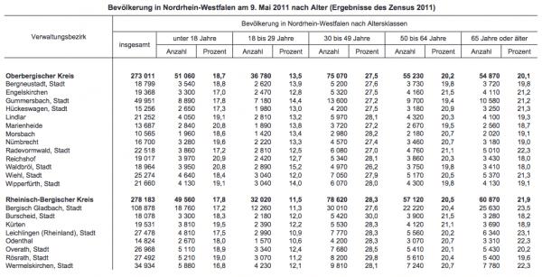 Quelle: it.nrw.de/presse/pressemitteilungen/2013/pdf/248_13.pdf, Seite 16