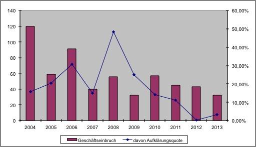 Grafik: Geschäftseinbrüche
