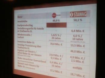 Vergleich der Zahlen RheinEnergie Stawag
