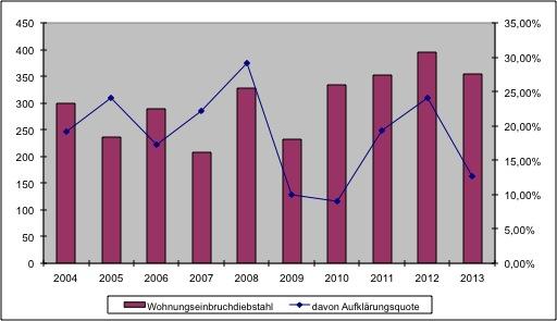 Grafik: Wohnungseinbrüche