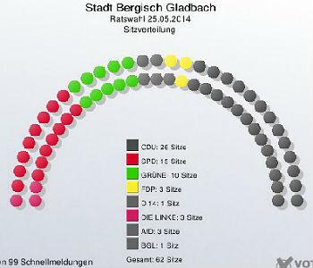 Der Stadtrat Bergisch Gladbach rückt nach rechts