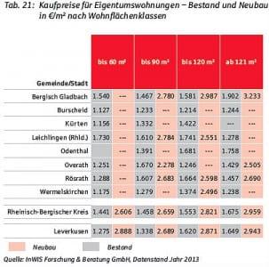Preise für Eigentumswohnungen, Neubau und Bestand