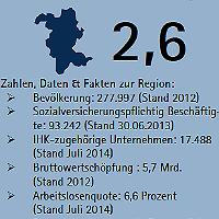 Mittelstand gibt Standort RheinBerg eine 3+