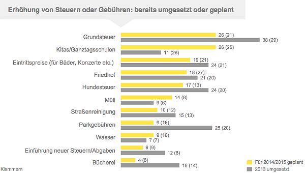 Grafik EY Schulden NRW
