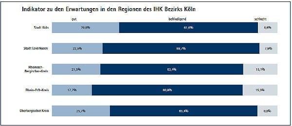 IHK Konjunktur Regionen 600