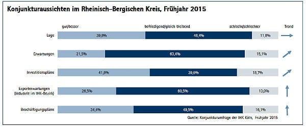 IHK Konjunktur RheinBerg 1 2015 600