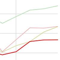 RheinBerg fällt bei der Wirtschaftskraft zurück