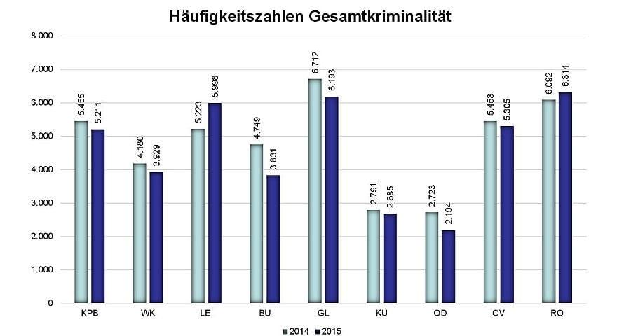Kriminalitätsstatistik Rheinisch-Bergischer Kreis 2015