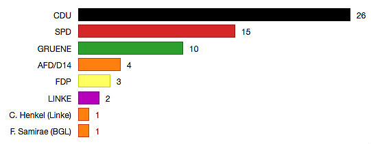 42 Stimmen einschließlich Bürgermeister sind im Rat notwendig, daher reichen die Stimmen von CDU, SPD und Urbach nicht ganz. (Den Sitz von C. Henkel hat inzwischen T.M. Santillan eingenommen).