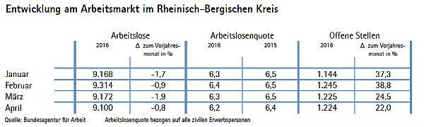 IHK Arbeitsmarkt 2 2016 600