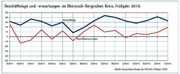 IHK Konjunkturlage 2 2016 600