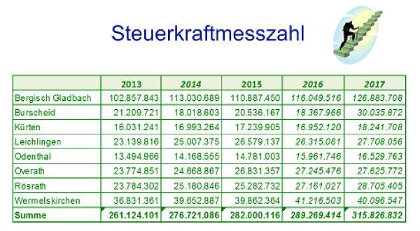 Die Steuerkraftmesszahl enthält die Gewerbesteuer, die Grundsteuern, den Anteil an der Ein-kommensteuer und die Umsatzsteueranteile der Kommunen