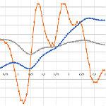 Die Verlängerung der Linie 1 in Theorie und Praxis