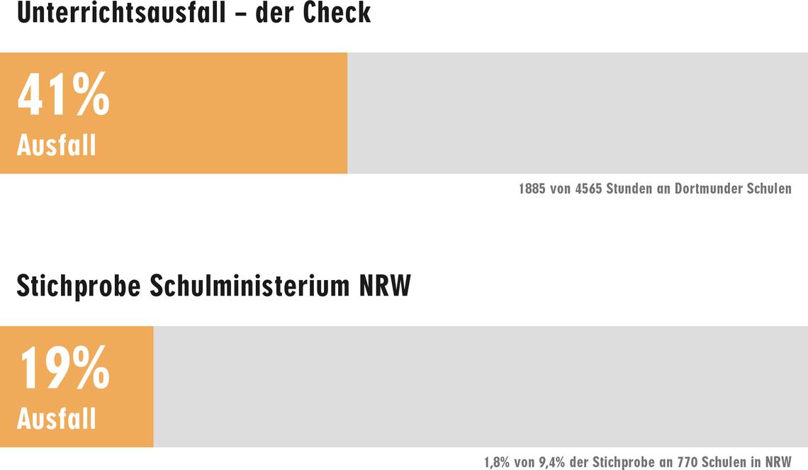 Ungewöhnlich Kostenlose Gesundheitsverwaltung Führt Stichproben Fort ...