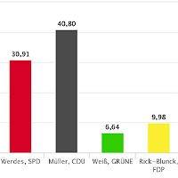 Landtagswahl: So haben Ihre Nachbarn abgestimmt
