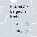 Mittelstand in RheinBerg strotzt vor Zuversicht