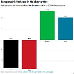 Wo die CDU und SPD brutal verlieren