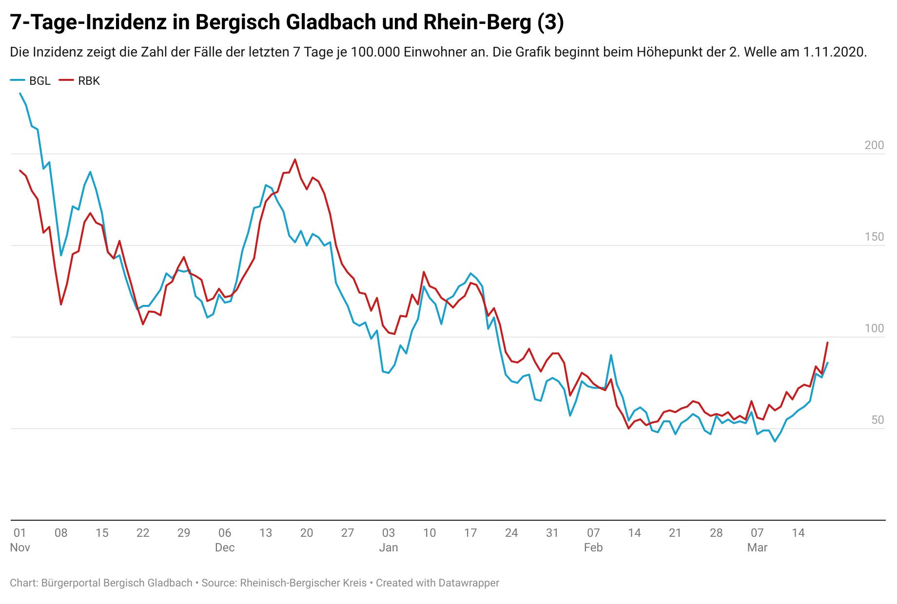 Nachrichten Aus Bergisch Gladbach